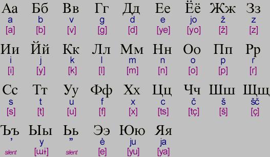 The Cyrilic (Russian) Alphabet | How OCR Works